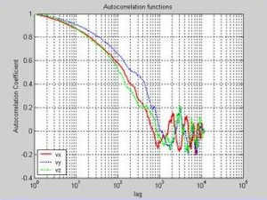 Image of autocorrelation functions