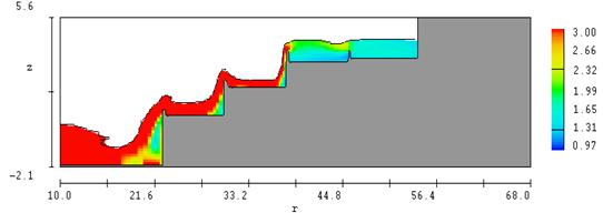 Numerical modeling results at the weir pools -- existing condition