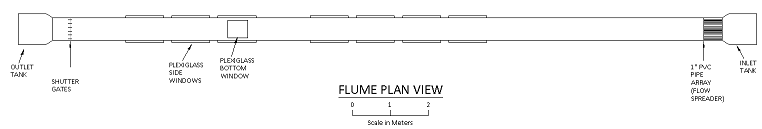 Plan view of WHOI flume